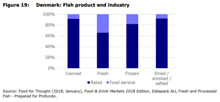 Figure 19: Denmark: Fish product end industry