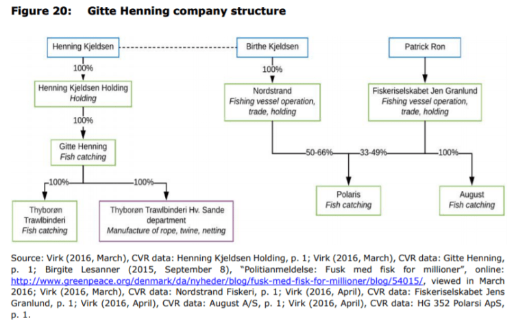 Figure 20: Gitte Henning company structure