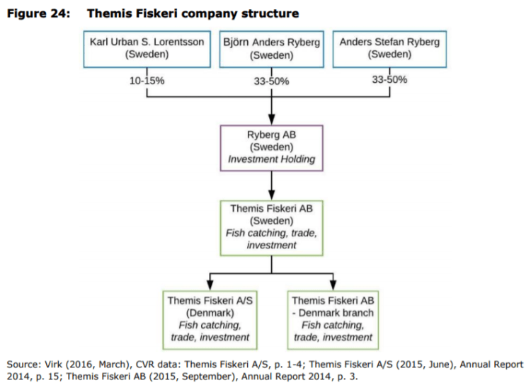 Figure 24: Themis Fiskeri company structure