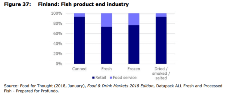 Figure 37: Finland: Fish product end industry