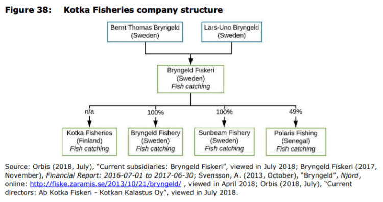 Figure 38: Kotka Fisheries company structure