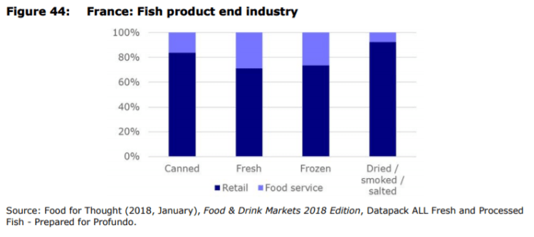 Figure 44: France: Fish product end industry