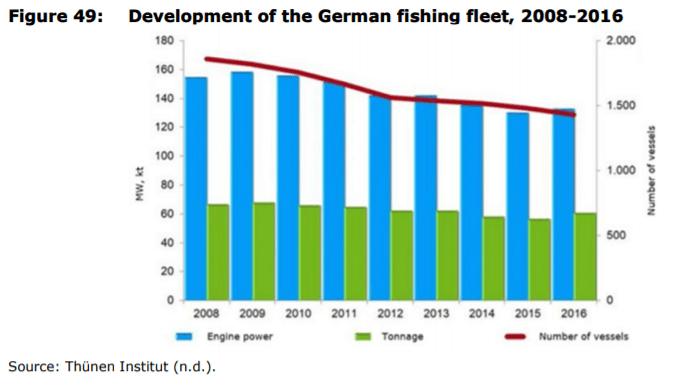 Figure 49: Development of the German fishing fleet, 2008-2016