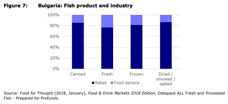 Figure 7: Bulgaria: Fish product end industry