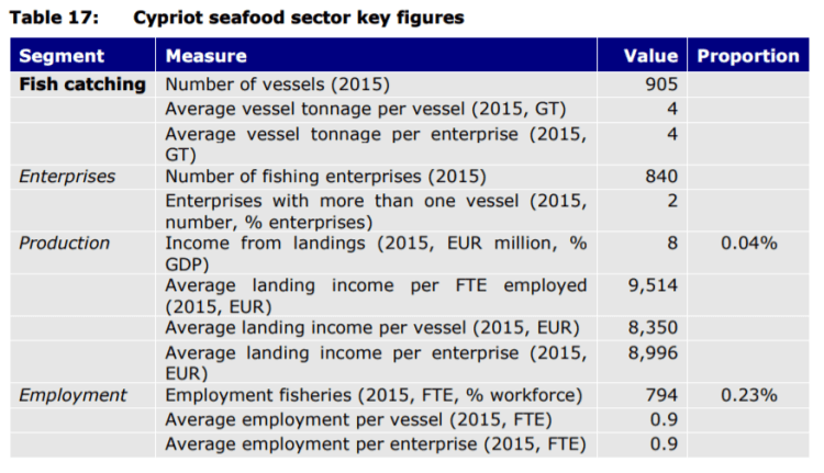 Table 17: Cypriot seafood sector key figures
