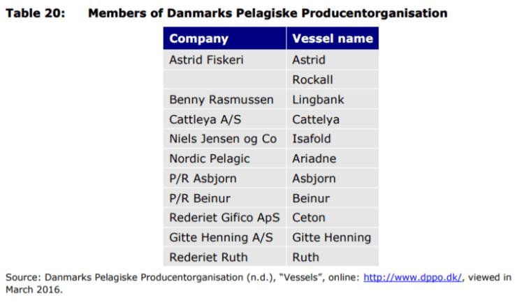 Table 20: Members of Danmarks Pelagiske Producentorganisation