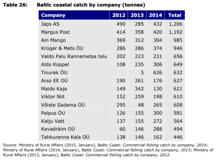 Table 26: Baltic coastal catch by company (tonnes)