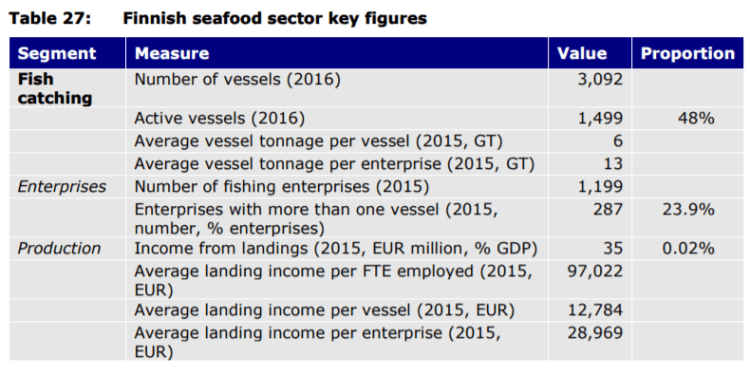 Table 27: Finnish seafood sector key figures