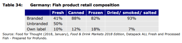 Table 34: Germany: Fish product retail composition