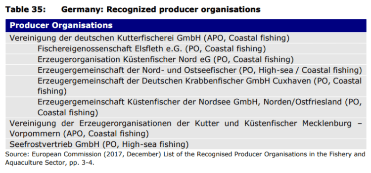Table 35: Germany: Recognized producer organisations