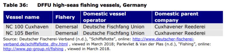 Table 36: DFFU high-seas fishing vessels, Germany