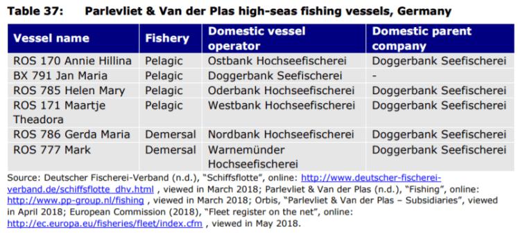 Table 37: Parlevliet & Van der Plas high-seas fishing vessels, Germany