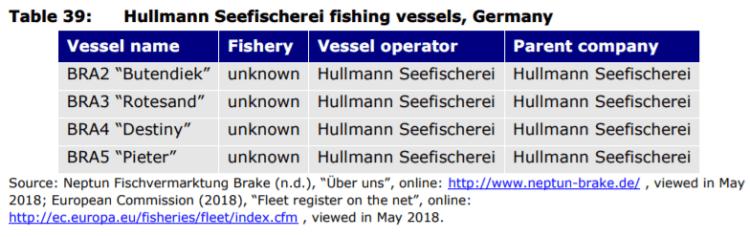 Table 39: Hullmann Seefischerei fishing vessels, Germany