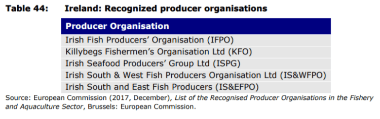 Table 44: Ireland: Recognized producer organisations