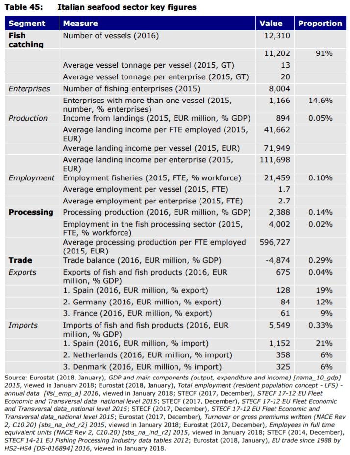 Table 45: Italian seafood sector key figures