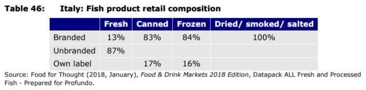 Table 46: Italy: Fish product retail composition