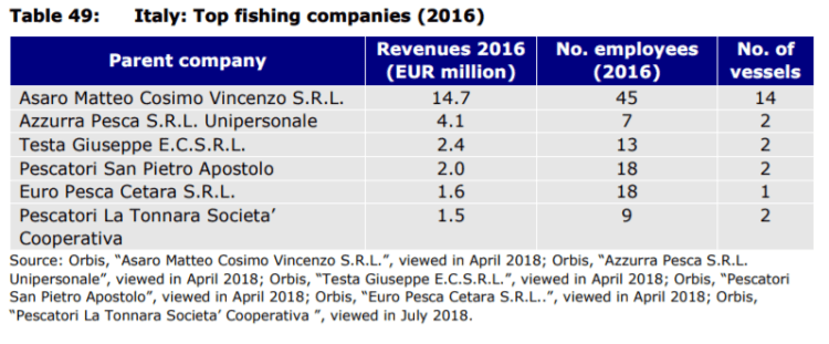 Table 49: Italy: Top fishing companies (2016)