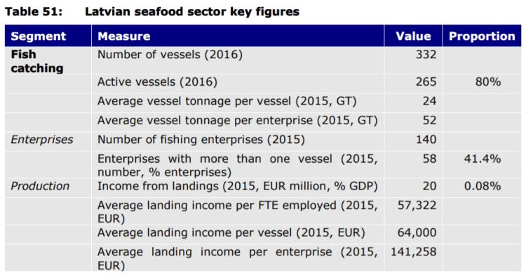 Table 51: Latvian seafood sector key figures