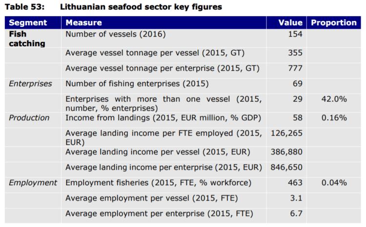 Table 53: Lithuanian seafood sector key figures