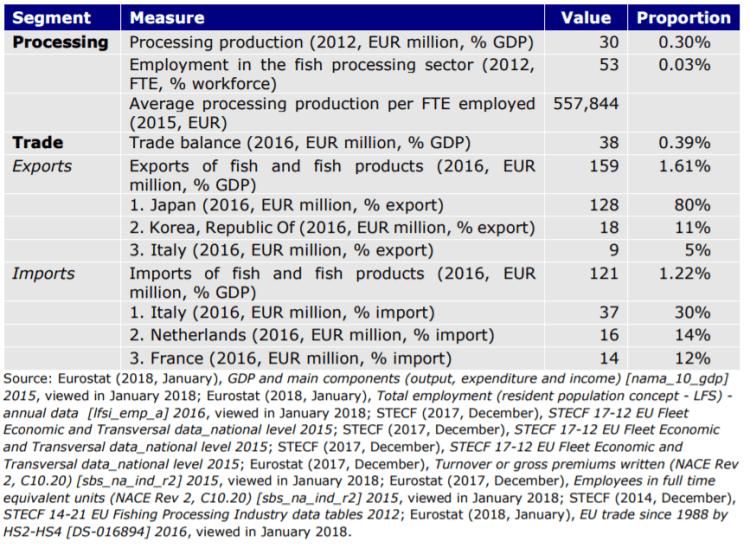 Table 56: Maltese seafood sector key figures