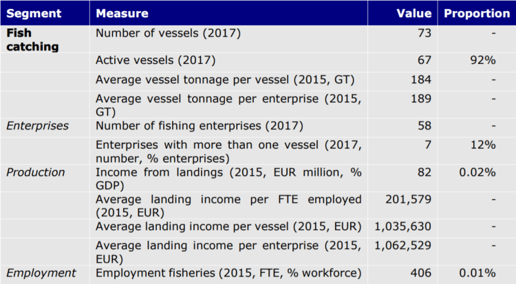 Table 9: Belgian seafood sector key figures
