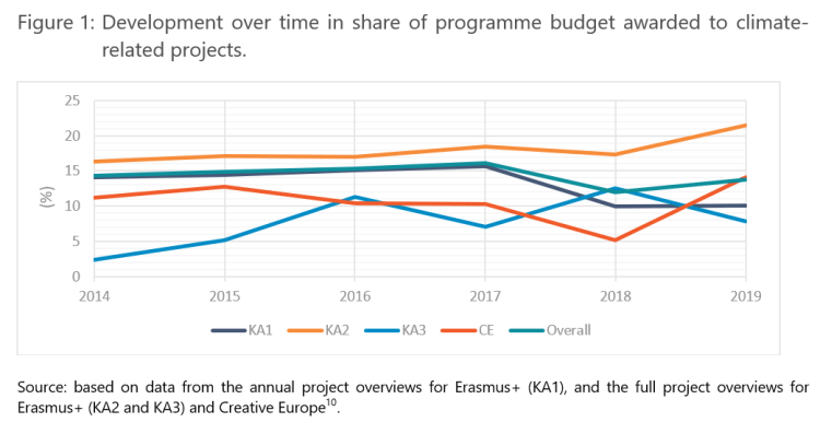 Figure 1: Development over time in share of programme budget awarded to climate-related projects.
