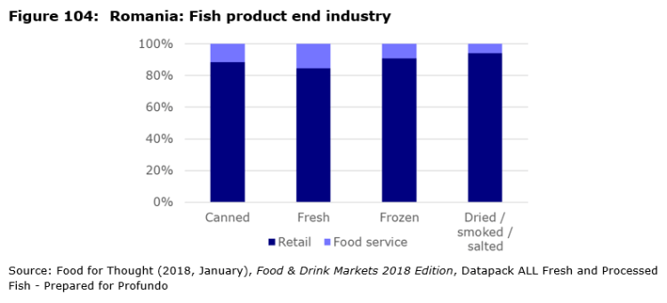 Figure 104: Romania: Fish product end industry