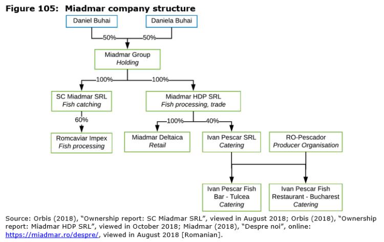 Figure 105: Miadmar company structure