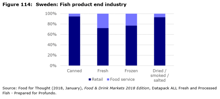 Figure 114: Sweden: Fish product end industry