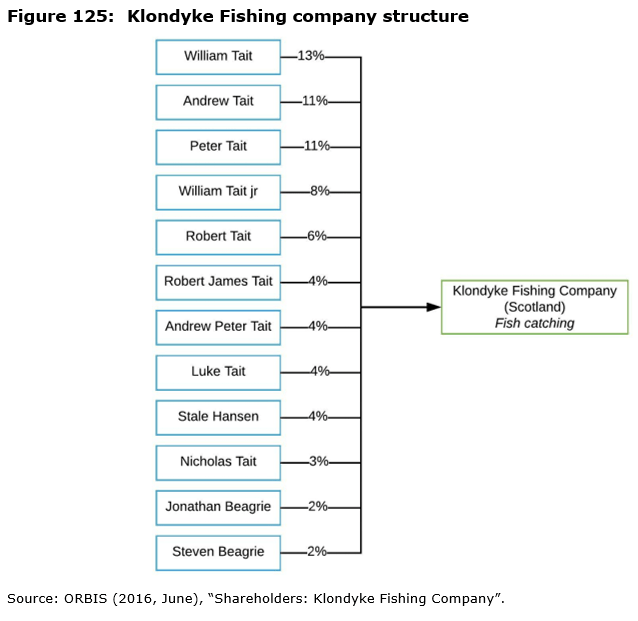 Figure 125: Klondyke Fishing company structure