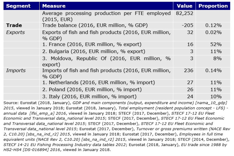 Table 70: Romanian seafood sector key figures
