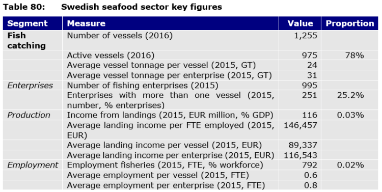Table 80: Swedish seafood sector key figures