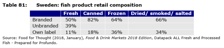 Table 81: Sweden: fish product retail composition