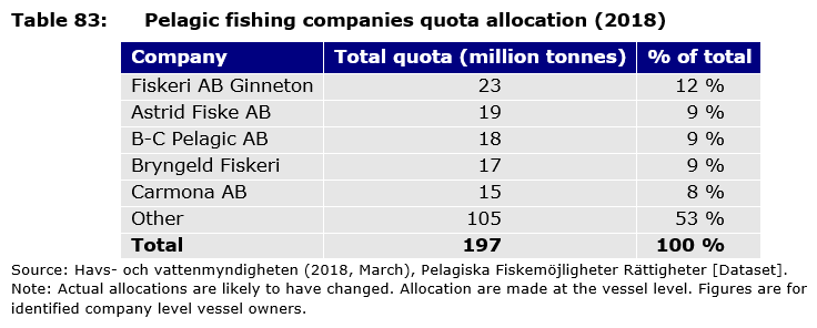 Table 83: Pelagic fishing companies quota allocation (2018)