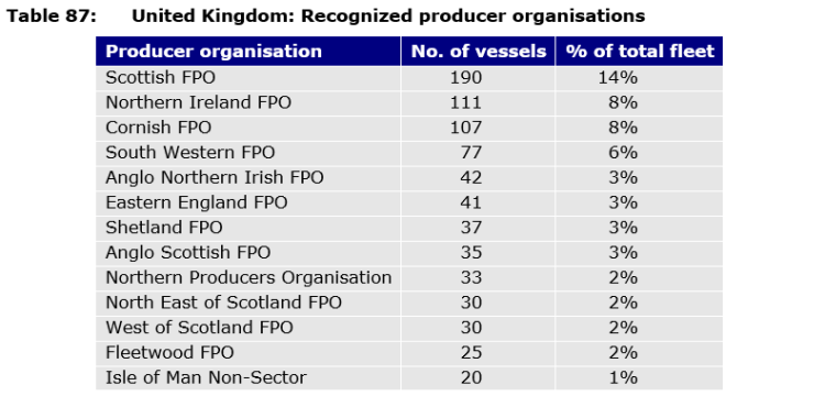 Table 87: United Kingdom: Recognized producer organisations