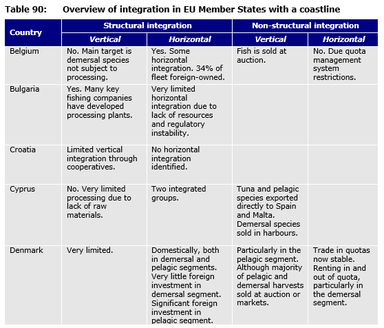 Table 90: Overview of integration in EU Member States with a coastline