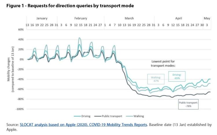 Requests for transport modes Changes of mobility trends