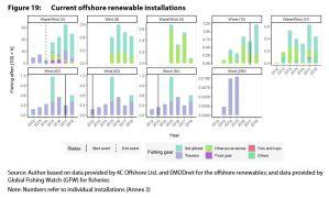 Figure 19: Current offshore renewable installations
