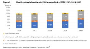 Figure 3 Health-related allocations in EU Cohesion Policy (ERDF, ESF), 2016-2020