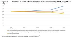 Figure 4 Evolution of health-related allocations in EU Cohesion Policy (ERDF, ESF) (2016 = 100)