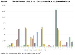 Figure 9 SME-related allocations in EU Cohesion Policy (ERDF, ESF) per Member State