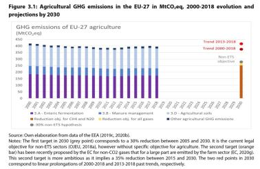 Figure 3.1: Agricultural GHG emissions in the EU-27 in MtCO2eq, 2000-2018 evolution and projections by 2030