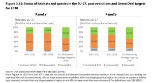 Figure 3.12: Status of habitats and species in the EU-27, past evolutions and Green Deal targets for 2030