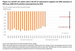 Figure 3.2: LULUCF net carbon sink in the EU-27 expressed in negative net GHG emissions in MtCO2eq, 2000-2018 evolution and projections by 2030