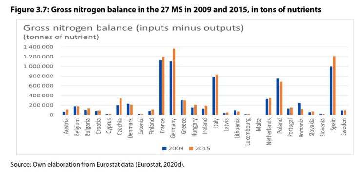 Figure 3.7: Gross nitrogen balance in the 27 MS in 2009 and 2015, in tons of nutrients