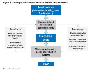 Figure 4.1: How agricultural supply and food demand policies interact