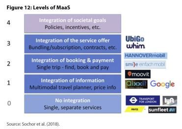 Figure 12: Levels of MaaS