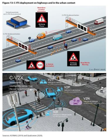 Figure 13: C-ITS deployment on highways and in the urban context