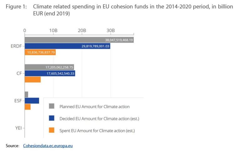 Figure 1: Climate related spending in EU cohesion funds in the 2014-2020 period, in billion EUR (end 2019)