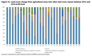 Land cover change from agricultural areas into other land cover classes between 2012 and 2018 at MS level